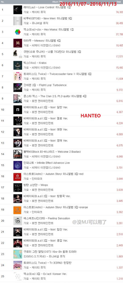 new-men-hanteo-1st-week