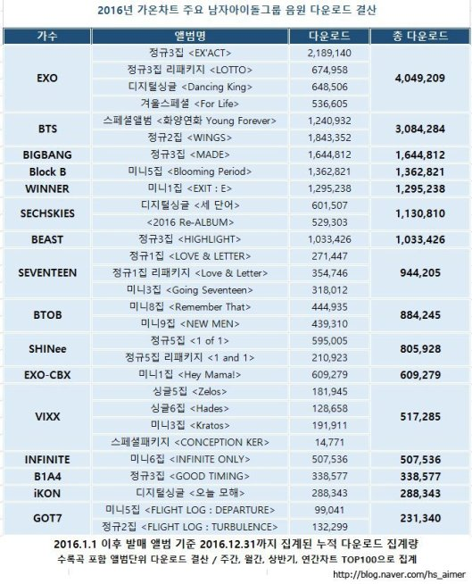 male-group-digital-gaon-chart-2016